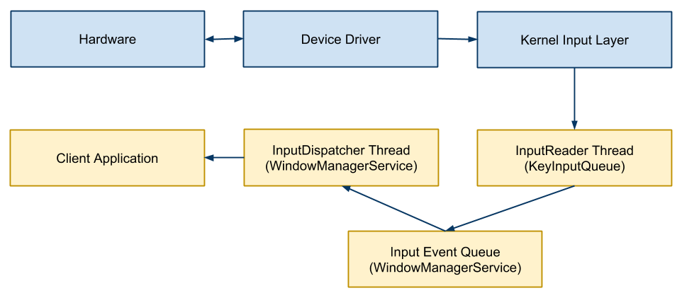 Internal input event handling in the Linux kernel and the Android