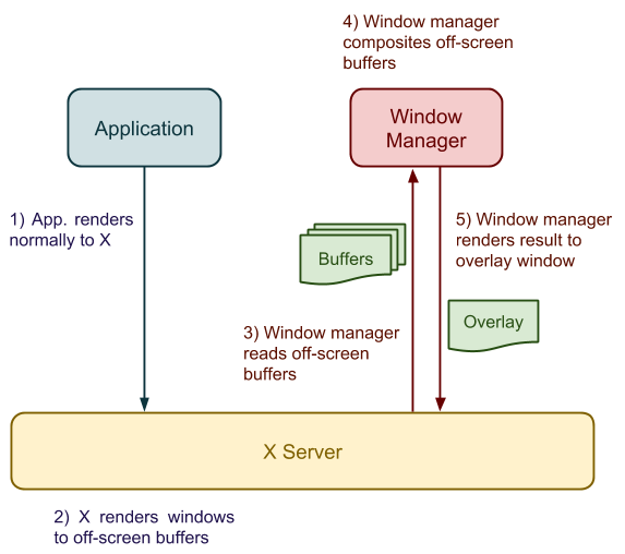 How X Window Managers Work, And How To Write One (Part I)